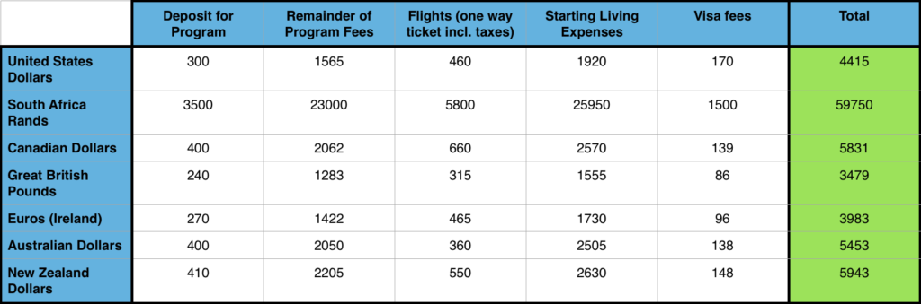 How much it will cost in total for you to teach English in Vietnam, broken down by currency for country of origin. Program fees are in USD, other currencies are approximates based on exchange rates for November 2016. Flight costing are approximate based on cheapest available flights at time of publication.